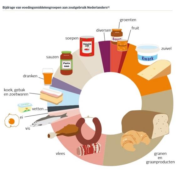 wat is een natriumbeperkt dieet
